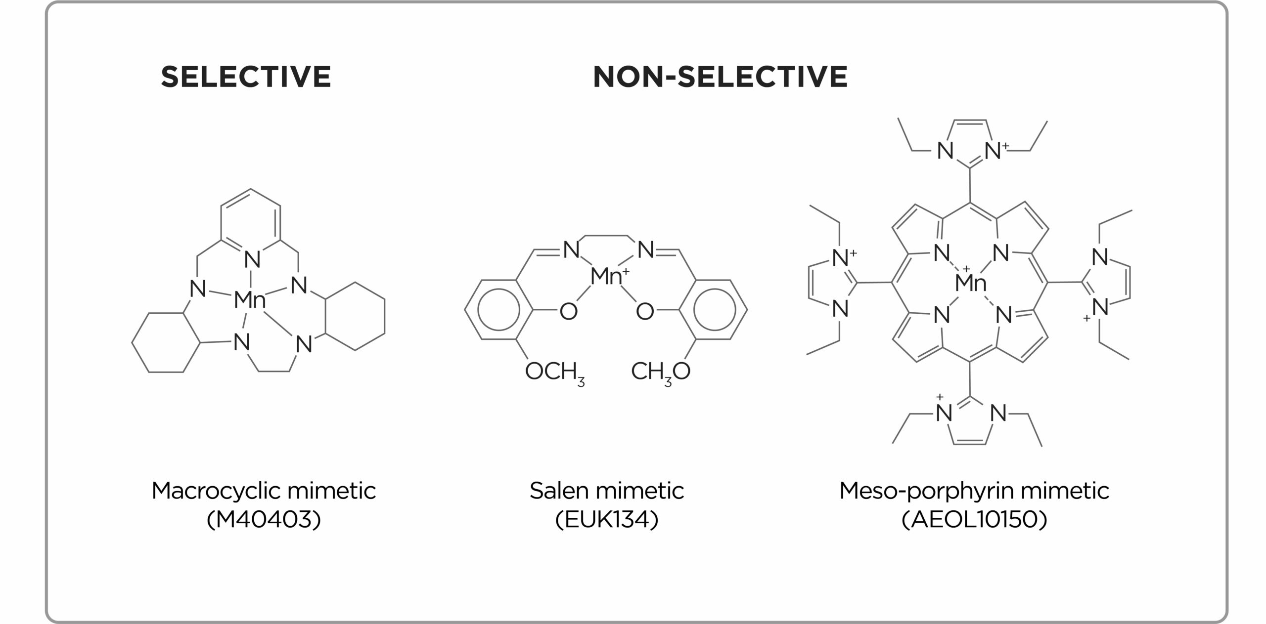 Graph showing the difference between selective and non-selective antioxidants