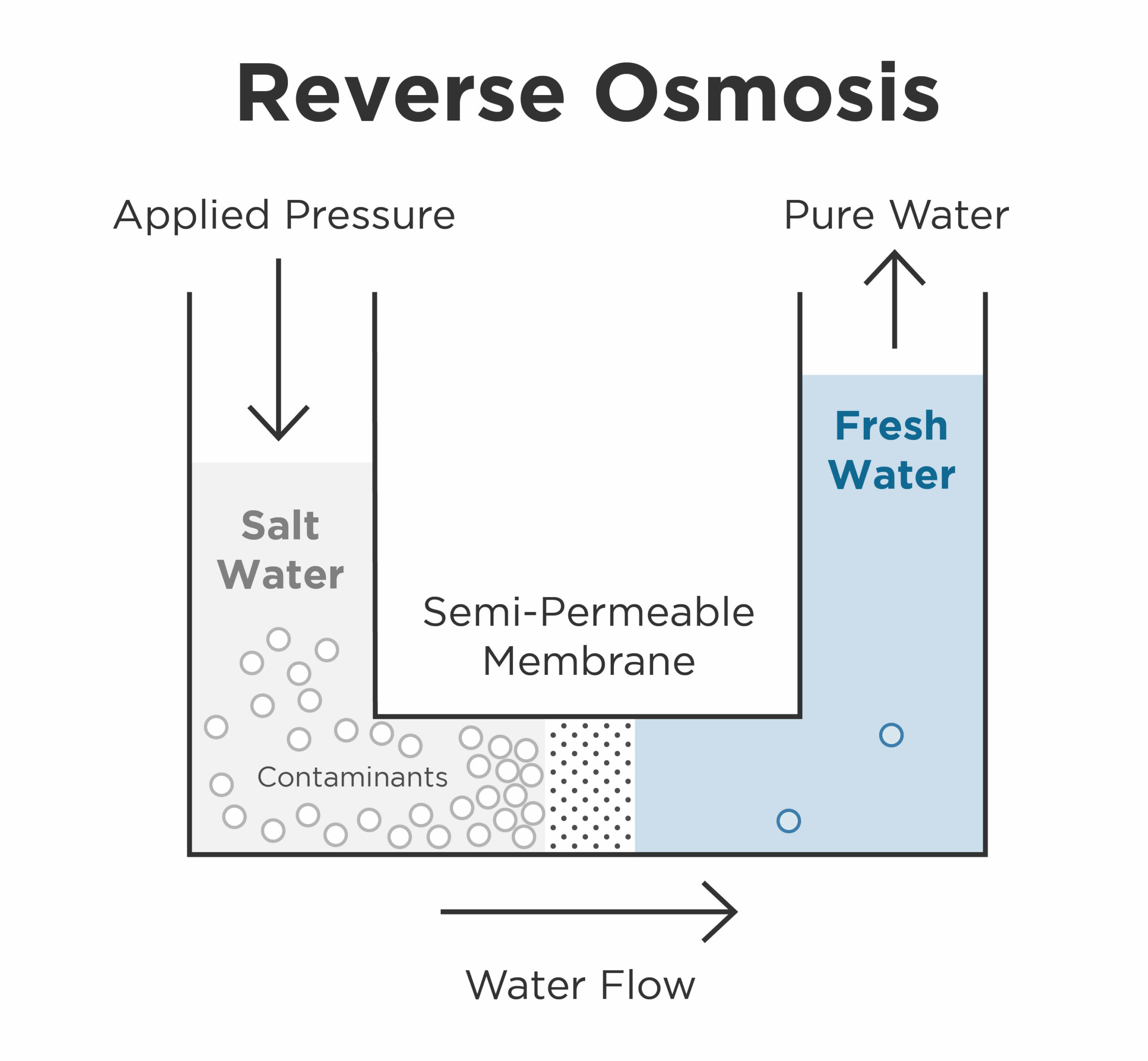 Graphic of reverse osmosis chart